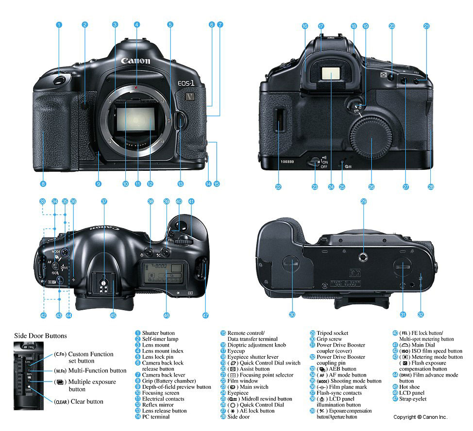 Canon Manual