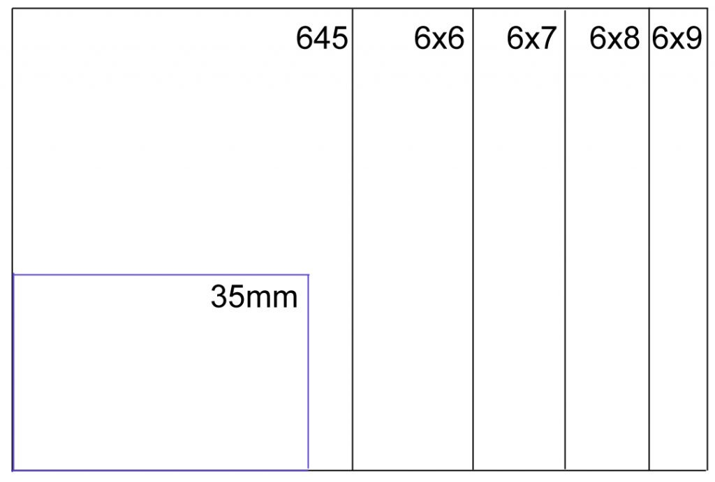Medium Format Film Size Comparisons